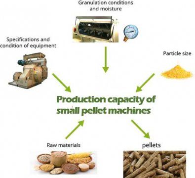 Factors affecting production capacity of small pellet machines