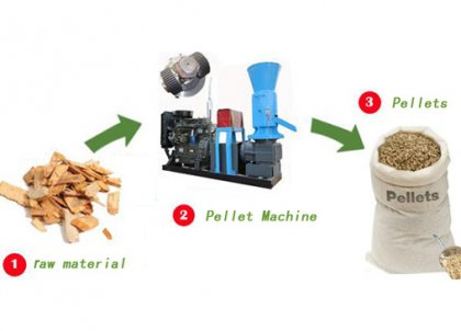 How much do you know about small wood pellet machine?