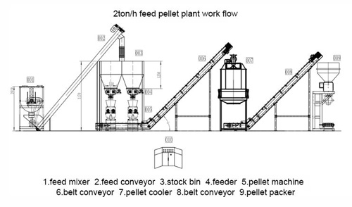 work flow of pellet plant