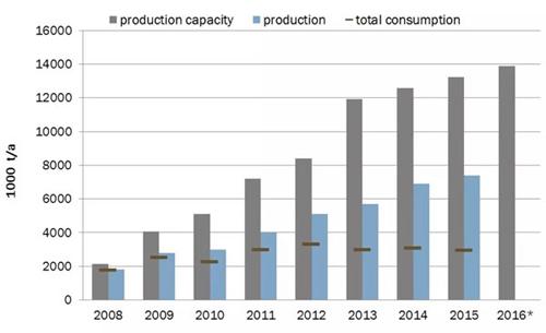 pellet production in america